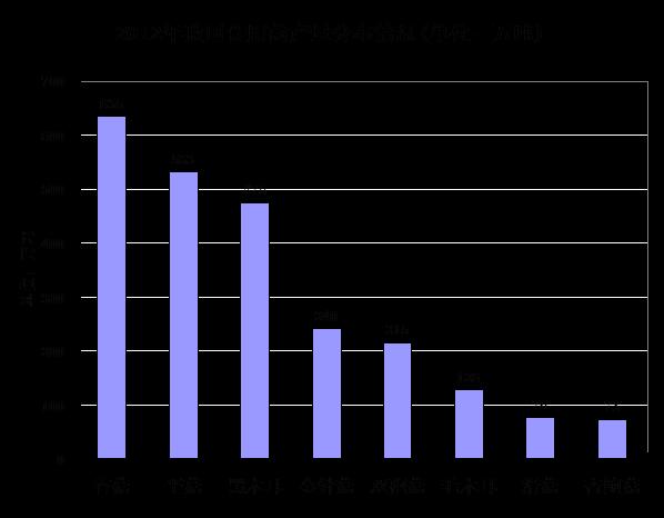 2016-2018年中国香菇产业发展趋势