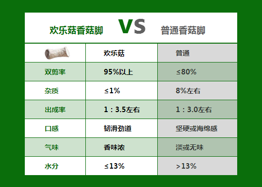 2017年西峡香菇脚市场为何逆反8年常态